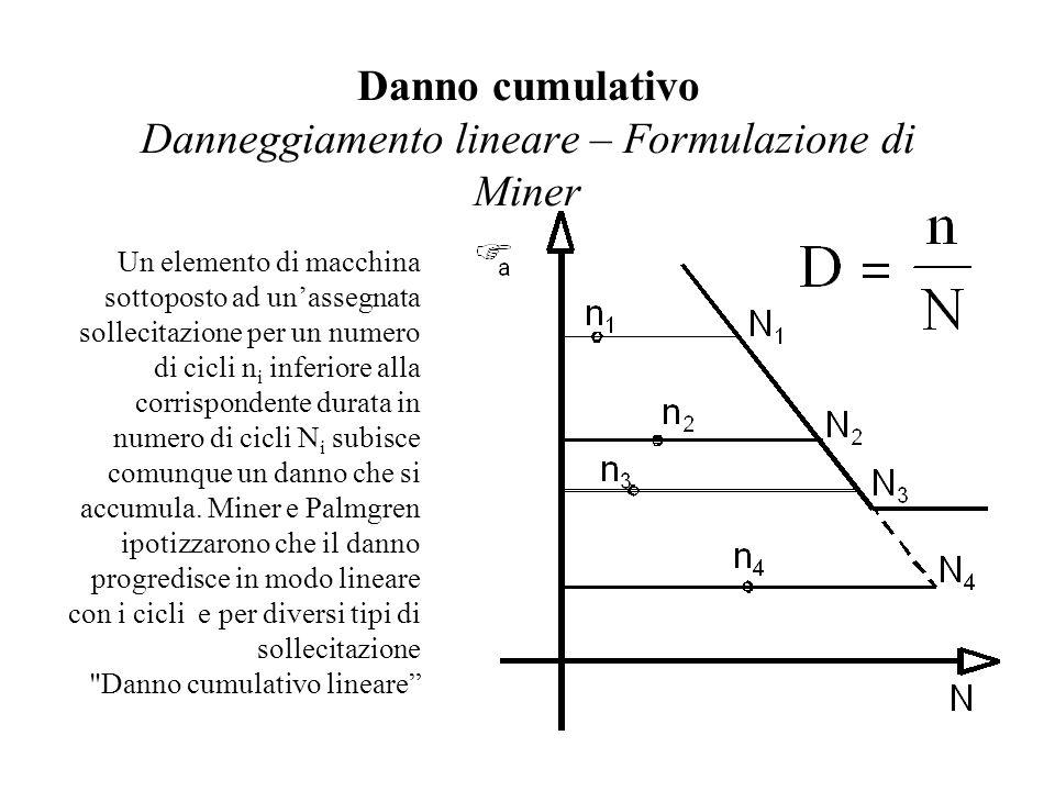 Danno cumulativo Danneggiamento lineare – Formulazione di Miner