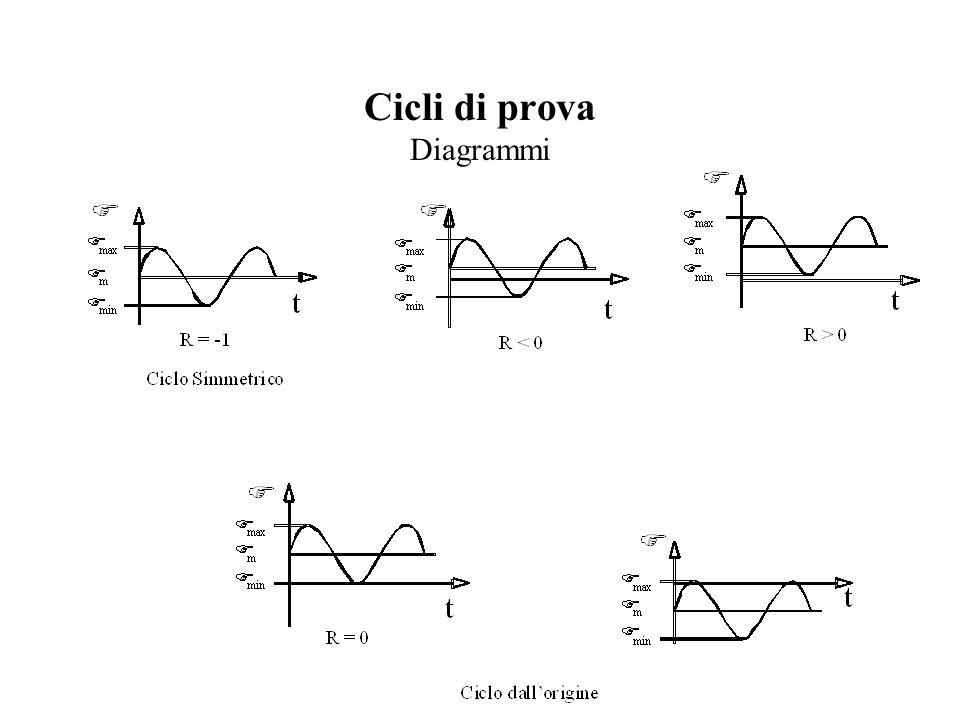 Cicli di prova Diagrammi