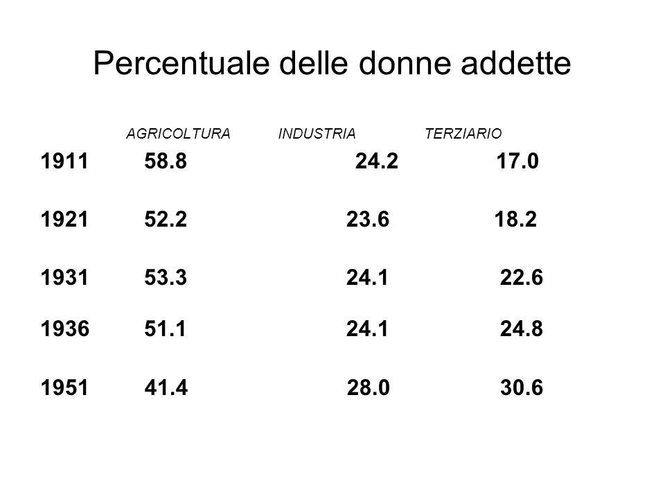 Percentuale delle donne addette