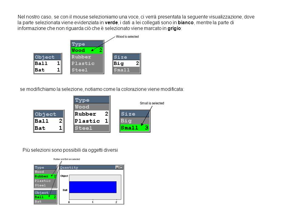 Nel nostro caso, se con il mouse selezioniamo una voce, ci verrà presentata la seguente visualizzazione, dove la parte selezionata viene evidenziata in verde, i dati a lei collegati sono in bianco, mentre la parte di informazione che non riguarda ciò che è selezionato viene marcato in grigio: