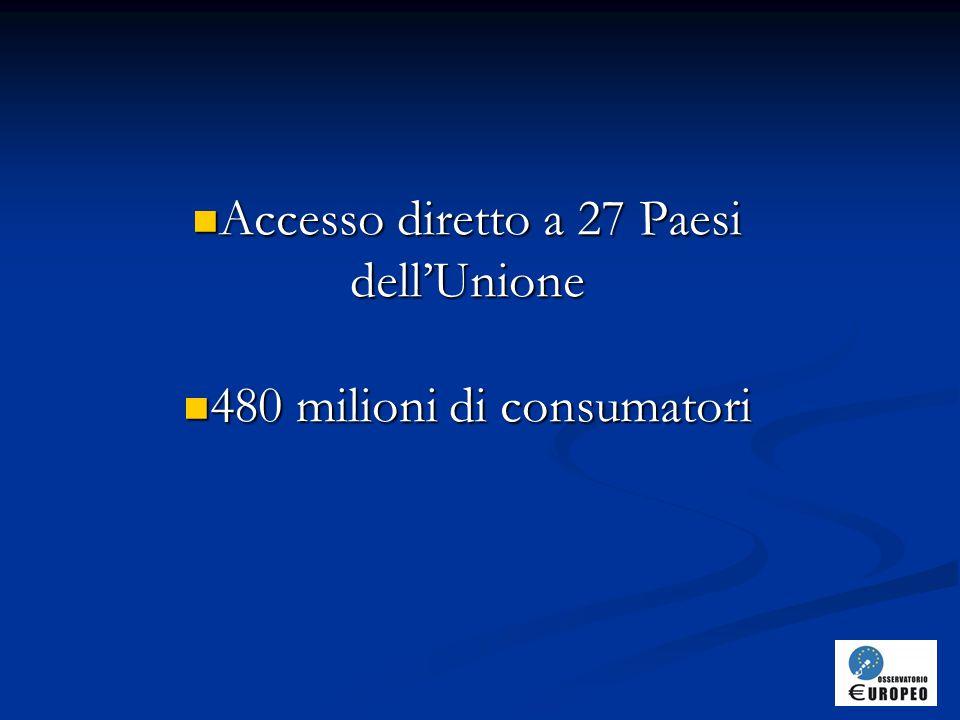 Accesso diretto a 27 Paesi dell'Unione 480 milioni di consumatori