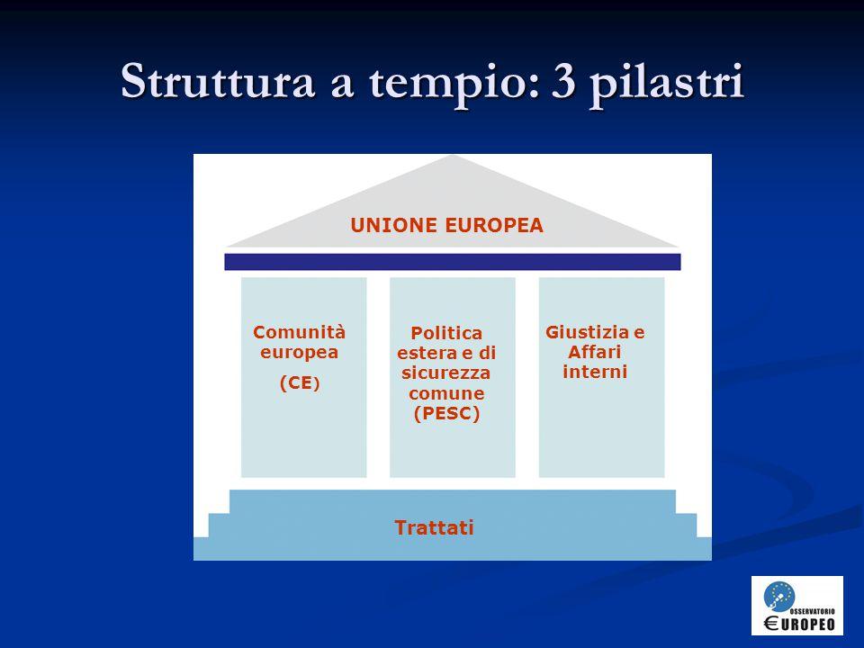 Struttura a tempio: 3 pilastri