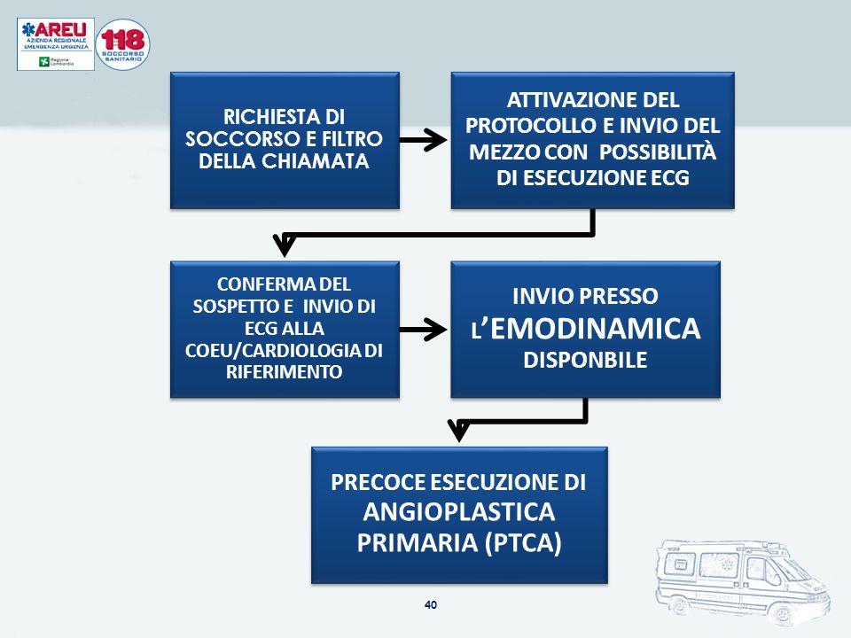 INVIO PRESSO L'EMODINAMICA DISPONBILE