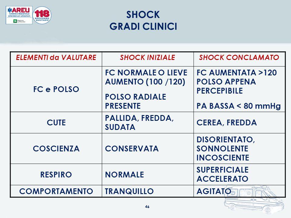 SHOCK GRADI CLINICI FC e POLSO FC NORMALE O LIEVE AUMENTO (100 /120)