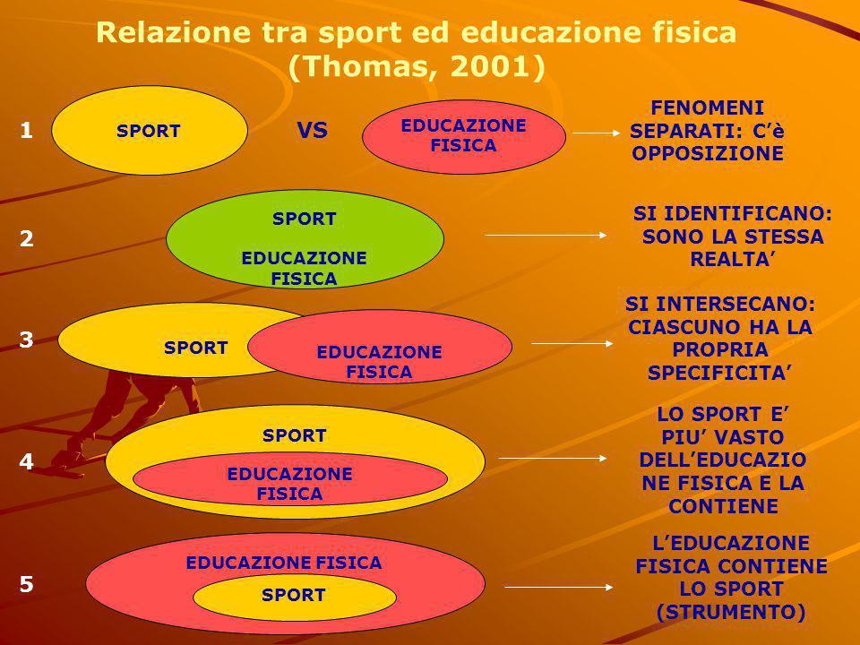 Relazione tra sport ed educazione fisica (Thomas, 2001)