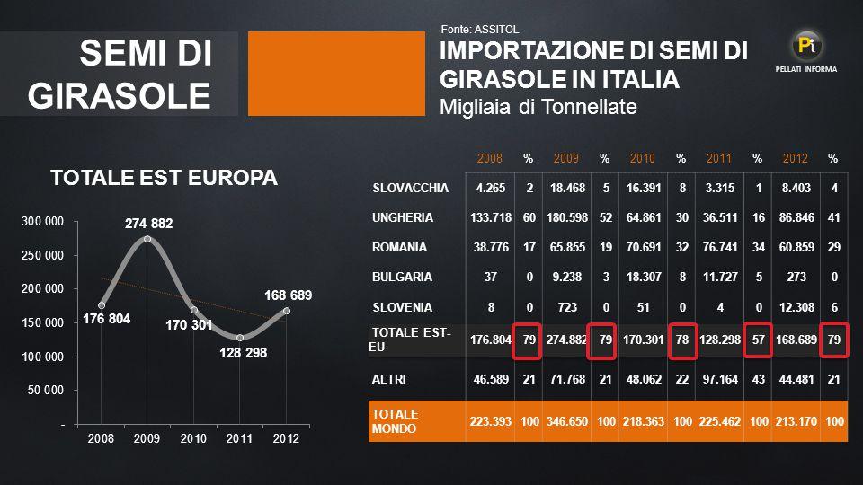 Fonte: ASSITOL PELLATI INFORMA. SEMI DI GIRASOLE. IMPORTAZIONE DI SEMI DI GIRASOLE IN ITALIA Migliaia di Tonnellate.