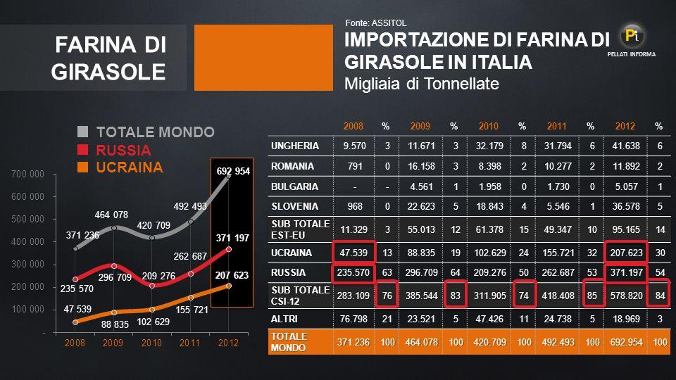 Fonte: ASSITOL PELLATI INFORMA. FARINA DI GIRASOLE. IMPORTAZIONE DI FARINA DI GIRASOLE IN ITALIA Migliaia di Tonnellate.