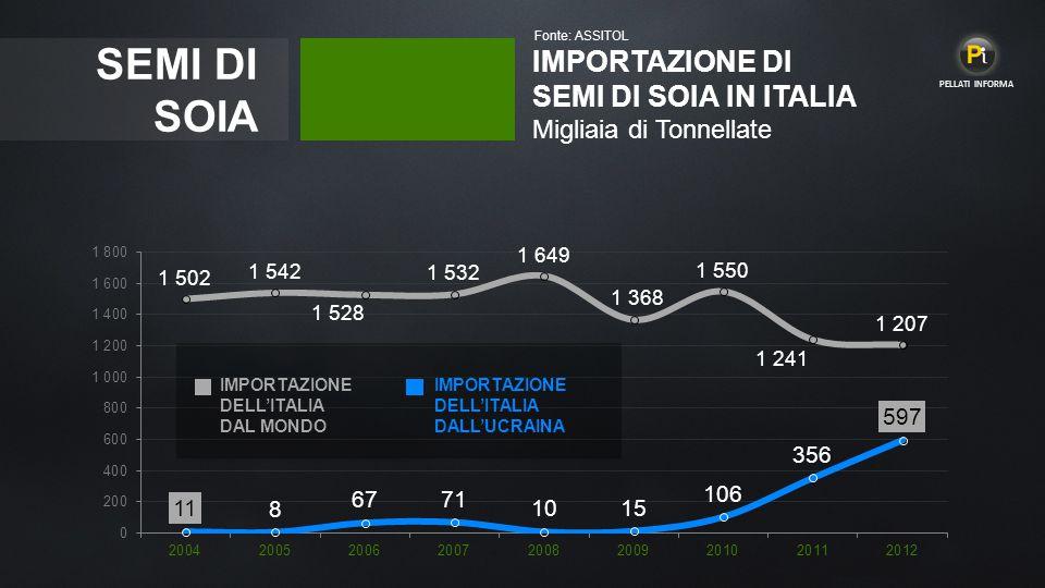 Fonte: ASSITOL PELLATI INFORMA. SEMI DI SOIA. IMPORTAZIONE DI SEMI DI SOIA IN ITALIA Migliaia di Tonnellate.