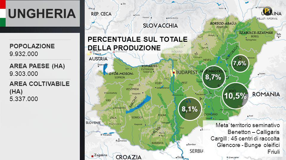 UNGHERIA 10,5% PERCENTUALE SUL TOTALE DELLA PRODUZIONE 8,7% 8,1%