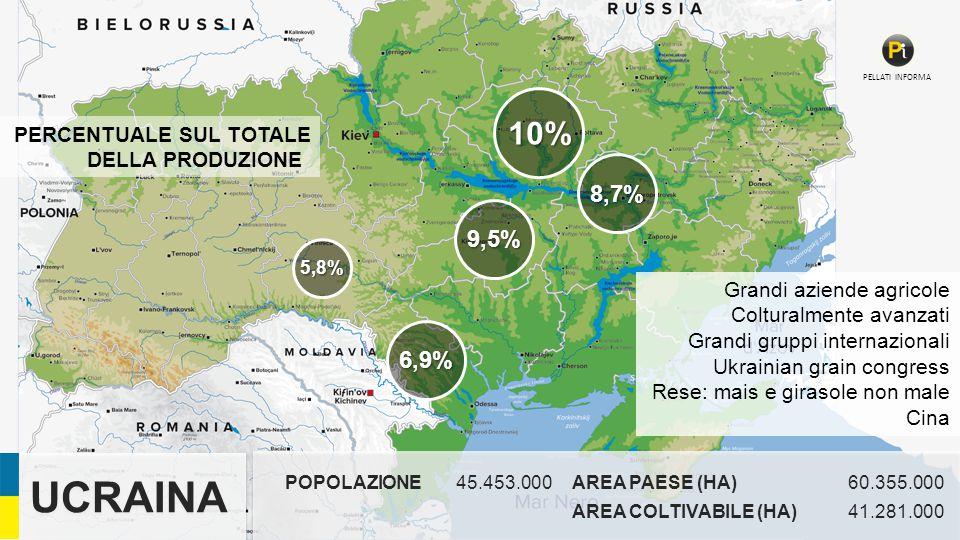 UCRAINA 10% 8,7% 9,5% 6,9% PERCENTUALE SUL TOTALE DELLA PRODUZIONE
