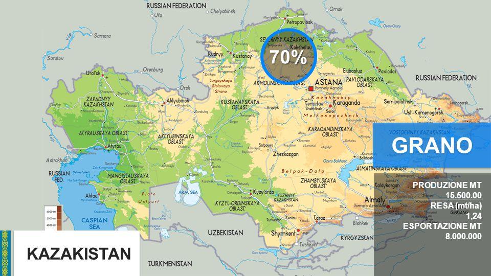 GRANO 70% KAZAKISTAN PRODUZIONE MT 15.500.00 RESA (mt/ha) 1,24