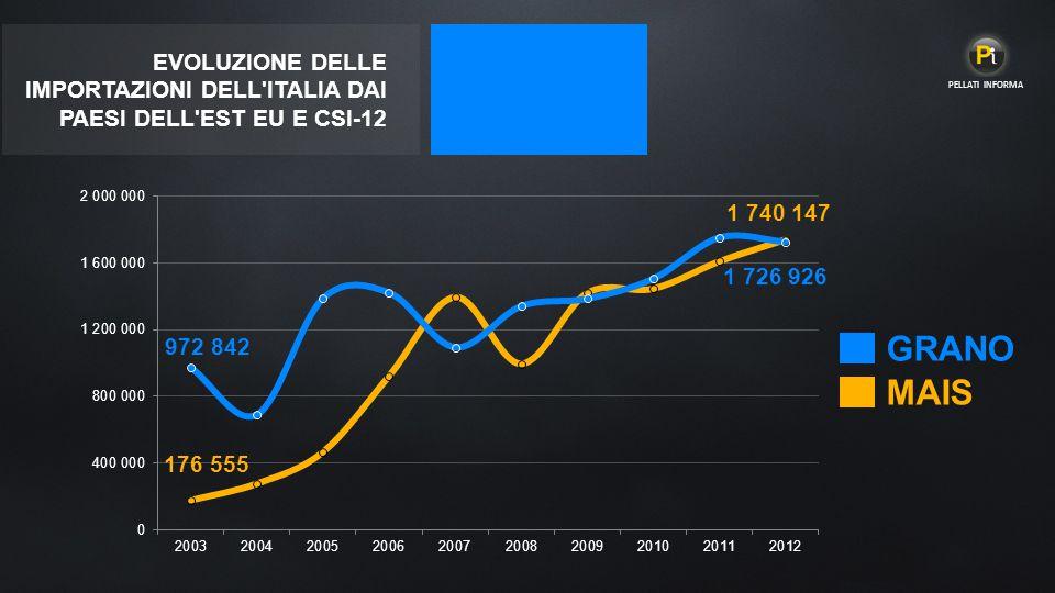 EVOLUZIONE DELLE IMPORTAZIONI DELL ITALIA DAI PAESI DELL EST EU E CSI-12