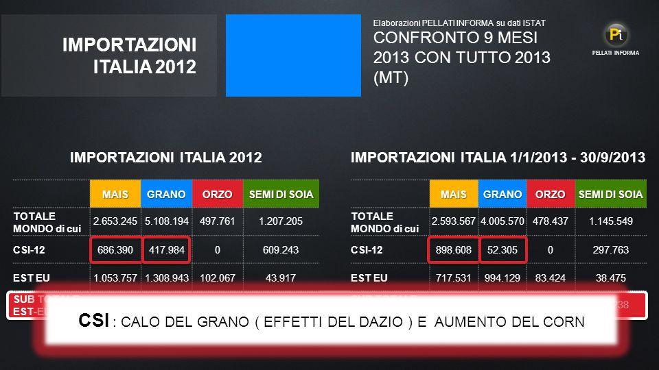 IMPORTAZIONI ITALIA 1/1/2013 - 30/9/2013