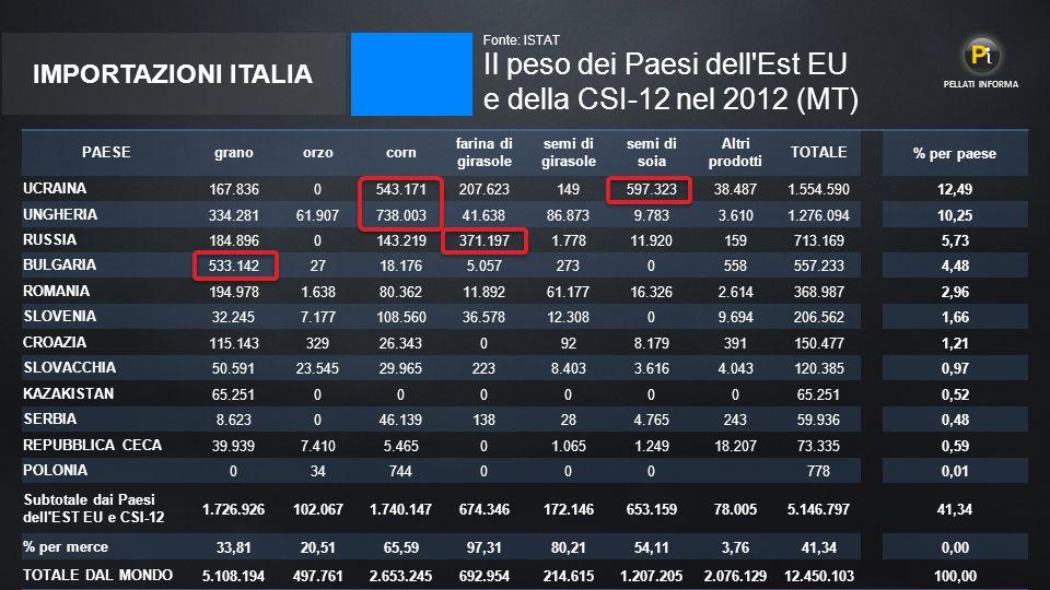 Il peso dei Paesi dell Est EU e della CSI-12 nel 2012 (MT)