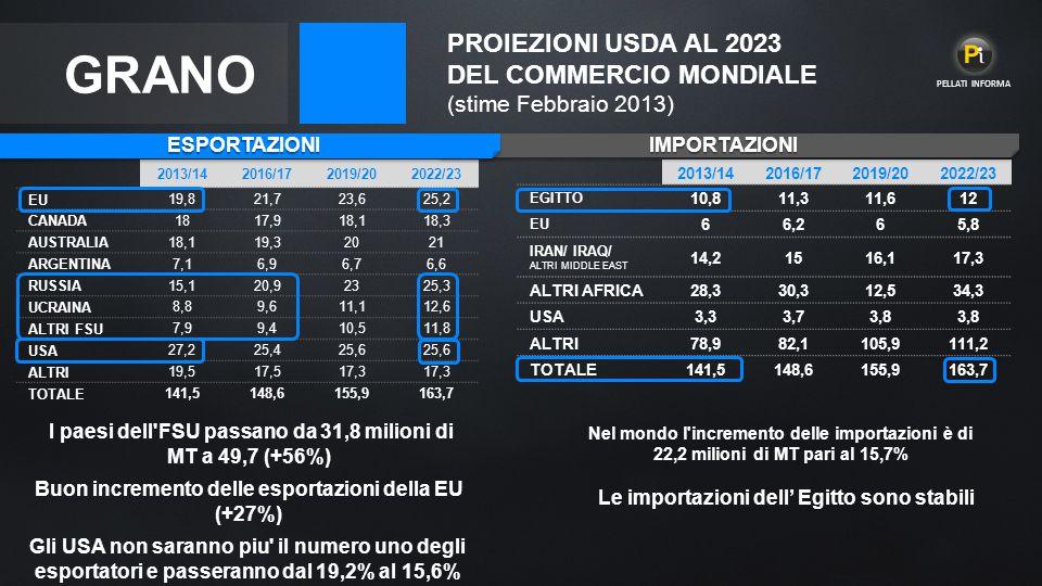 GRANO PROIEZIONI USDA AL 2023 DEL COMMERCIO MONDIALE