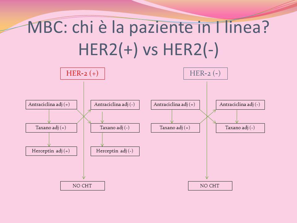 MBC: chi è la paziente in I linea HER2(+) vs HER2(-)