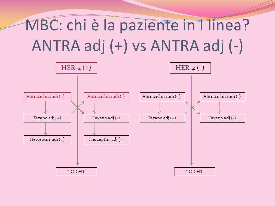 MBC: chi è la paziente in I linea ANTRA adj (+) vs ANTRA adj (-)