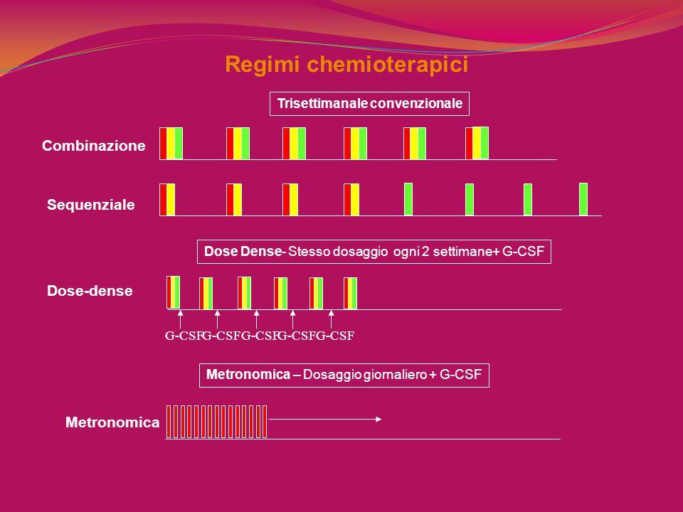 Regimi chemioterapici