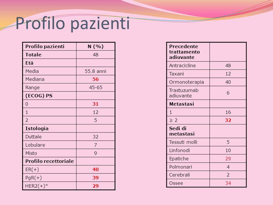 Profilo pazienti Profilo pazienti N (%) Totale 48 Età Media 55.8 anni