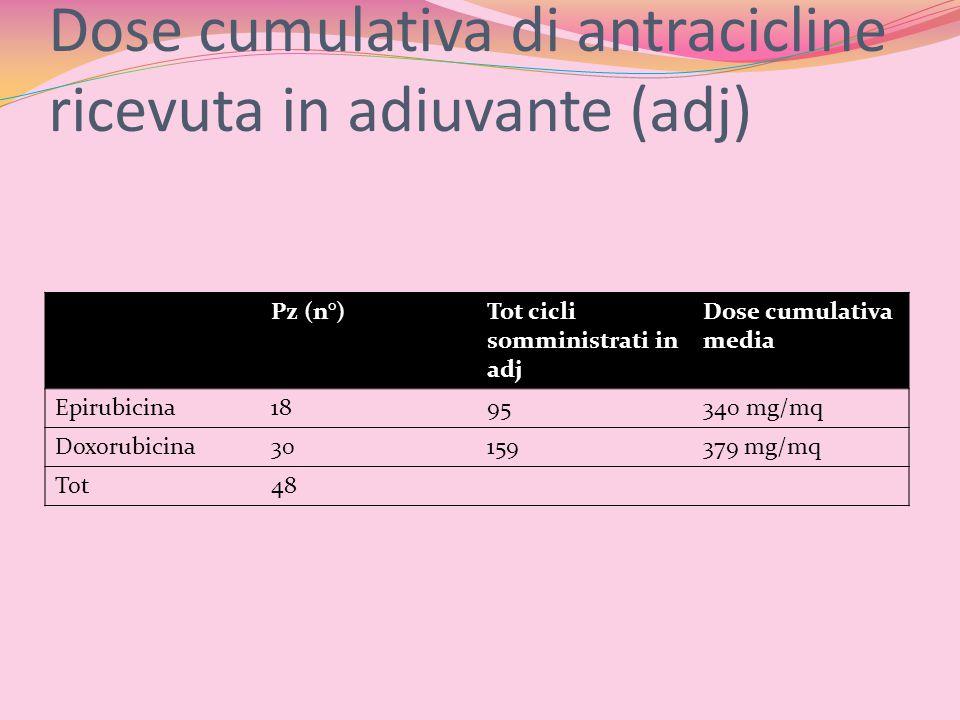Dose cumulativa di antracicline ricevuta in adiuvante (adj)