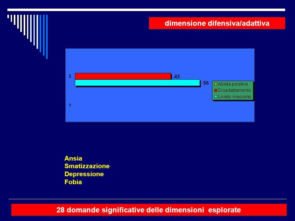dimensione difensiva/adattiva