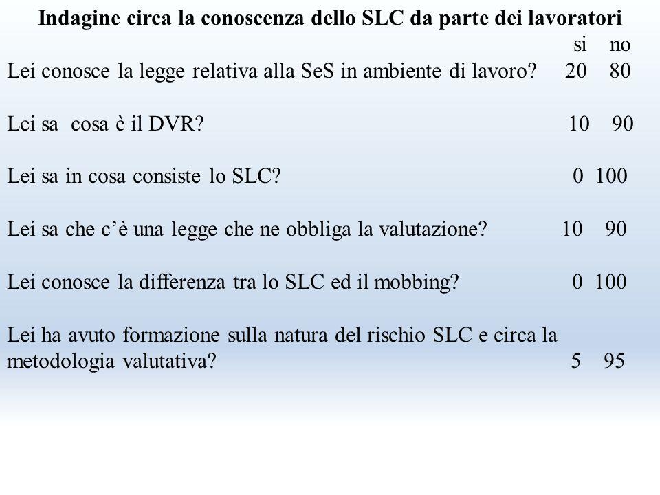 Indagine circa la conoscenza dello SLC da parte dei lavoratori