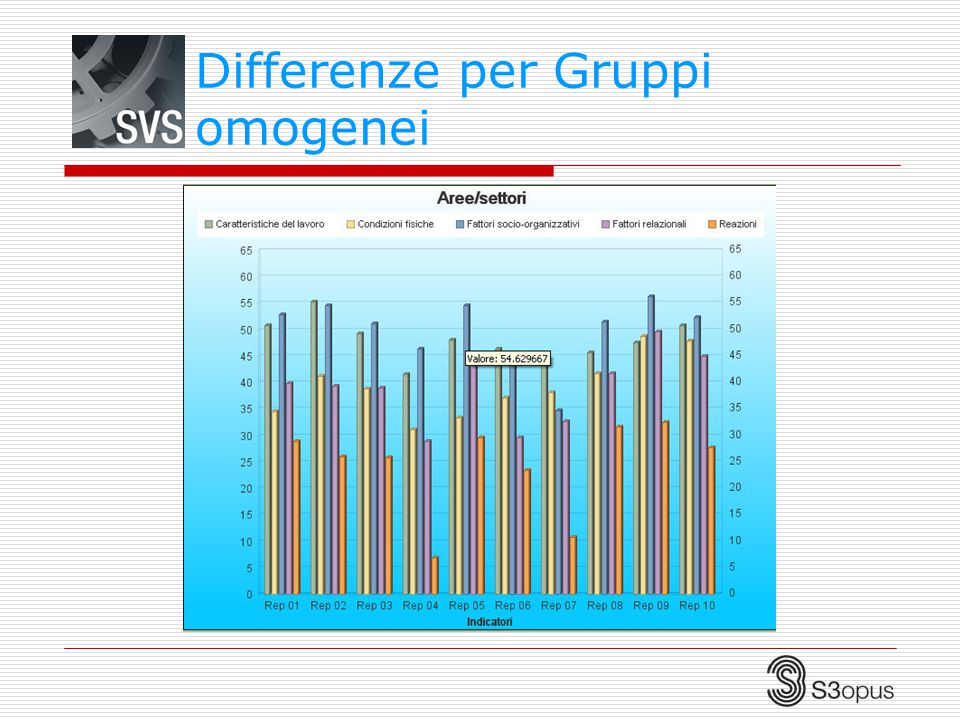 Differenze per Gruppi omogenei