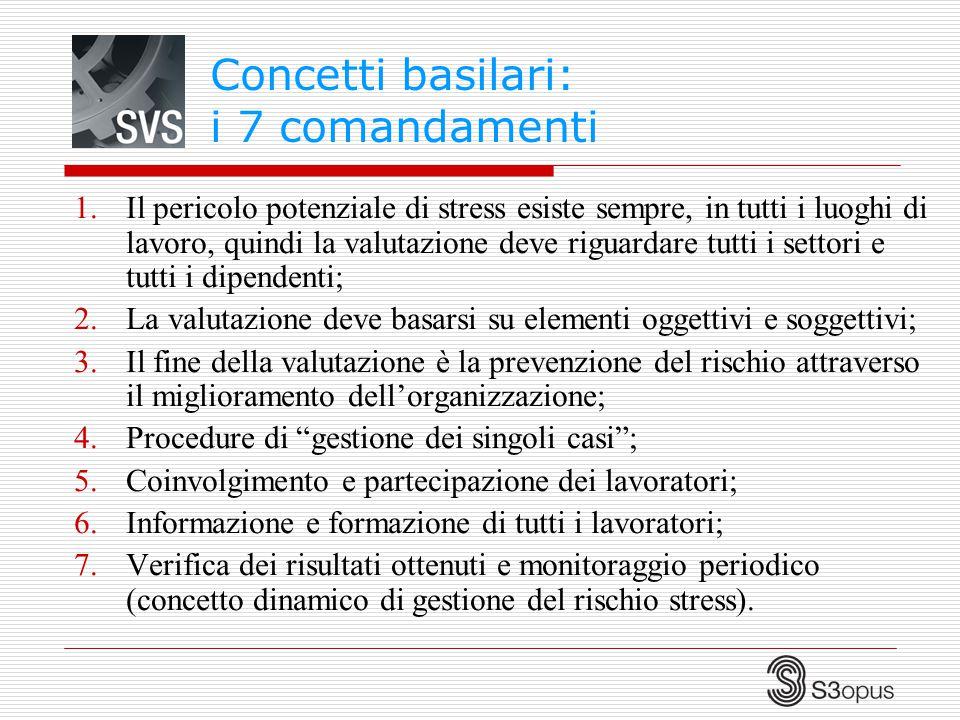 Concetti basilari: i 7 comandamenti