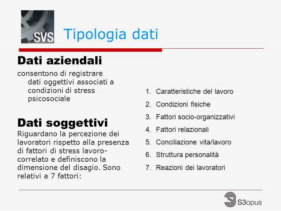 Tipologia dati Dati aziendali
