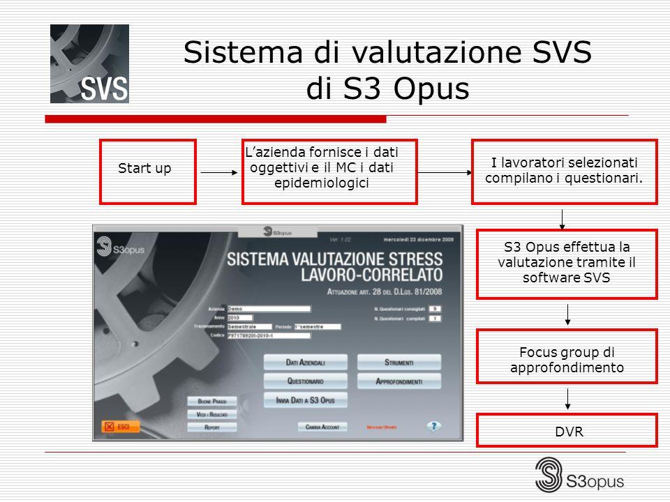 Sistema di valutazione SVS di S3 Opus
