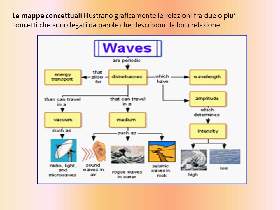 Le mappe concettuali illustrano graficamente le relazioni fra due o piu' concetti che sono legati da parole che descrivono la loro relazione.