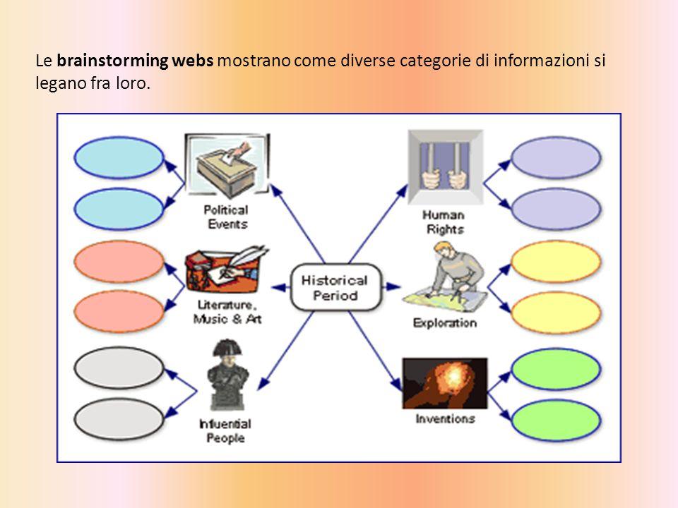 Le brainstorming webs mostrano come diverse categorie di informazioni si legano fra loro.