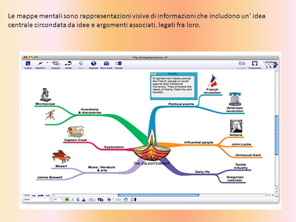 Le mappe mentali sono rappresentazioni visive di informazioni che includono un' idea centrale circondata da idee e argomenti associati, legati fra loro.