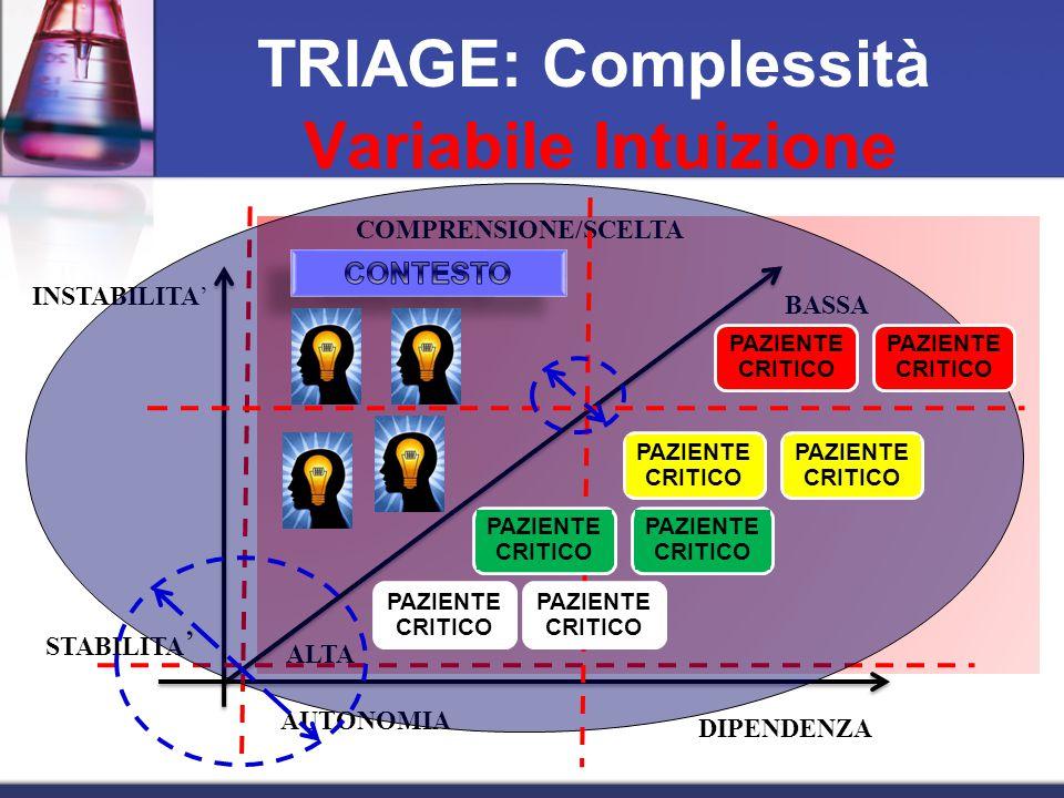 TRIAGE: Complessità Variabile Intuizione