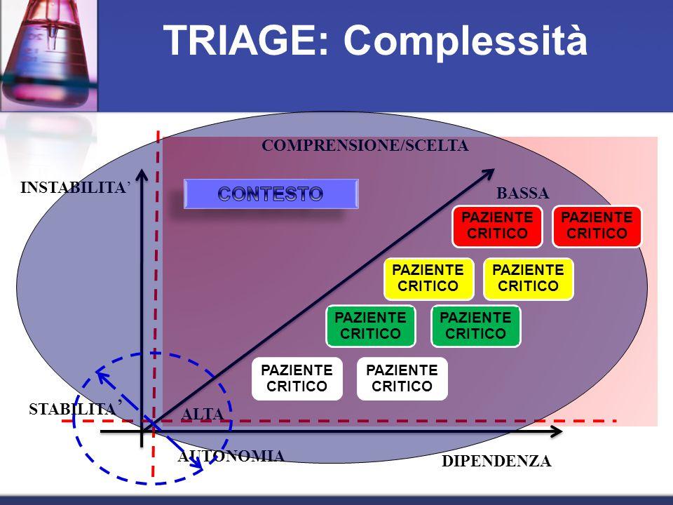 TRIAGE: Complessità CONTESTO COMPRENSIONE/SCELTA INSTABILITA' BASSA