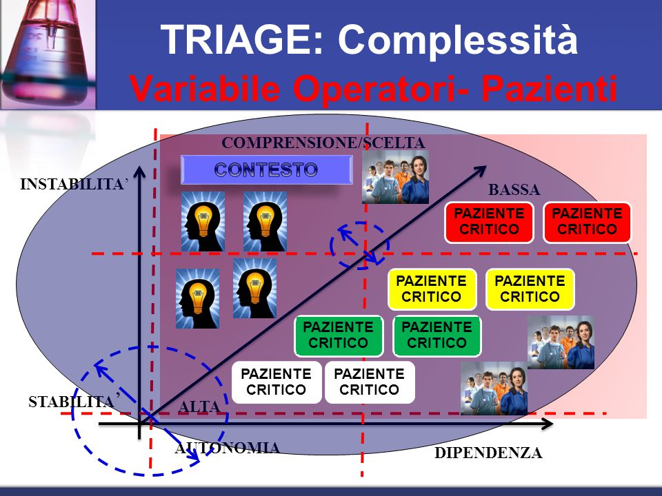 Variabile Operatori- Pazienti