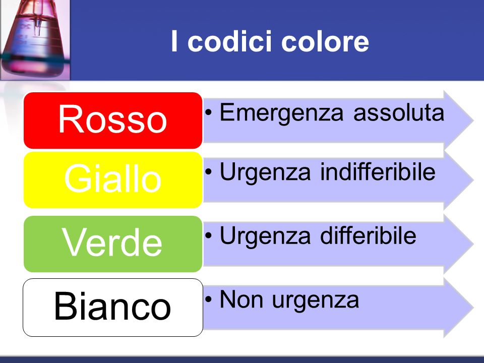I codici colore Rosso Emergenza assoluta Giallo Urgenza indifferibile