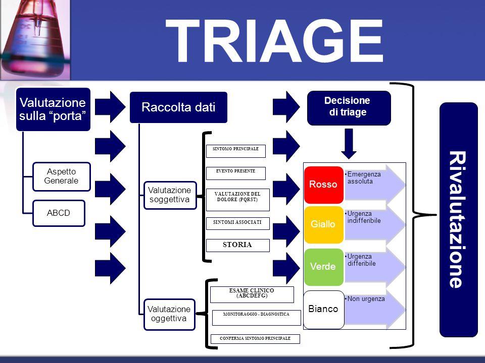 TRIAGE Rivalutazione Decisione di triage STORIA