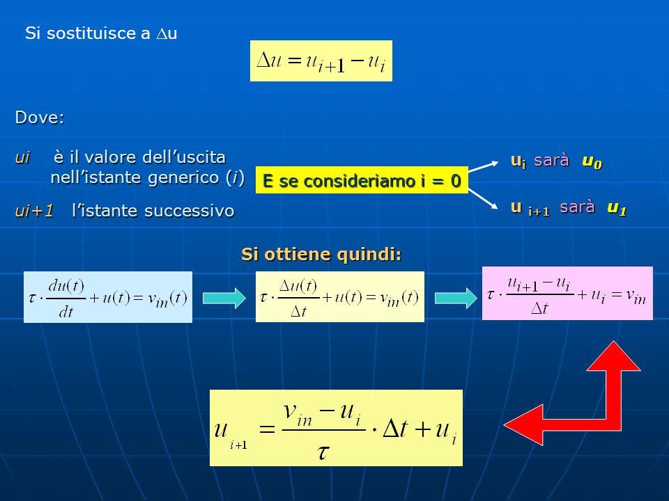 Si sostituisce a Du Dove: ui è il valore dell'uscita. nell'istante generico (i) ui+1 l'istante successivo.