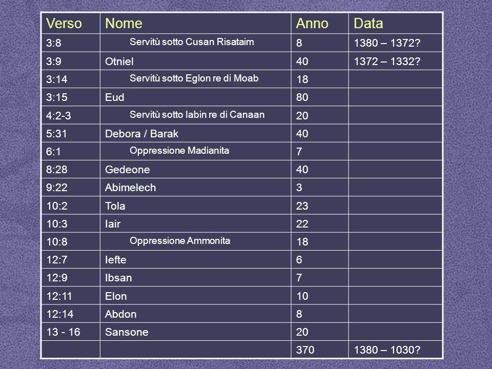 Verso Nome Anno Data 3:8 8 1380 – 1372 3:9 Otniel 40 1372 – 1332