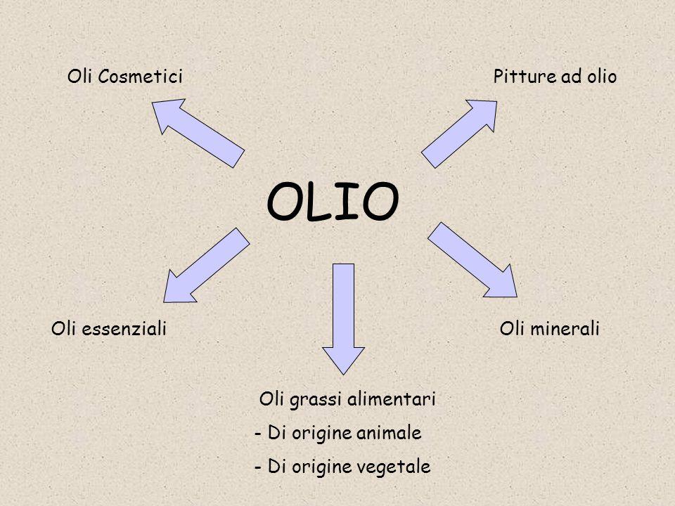 OLIO Oli Cosmetici Pitture ad olio Oli essenziali Oli minerali