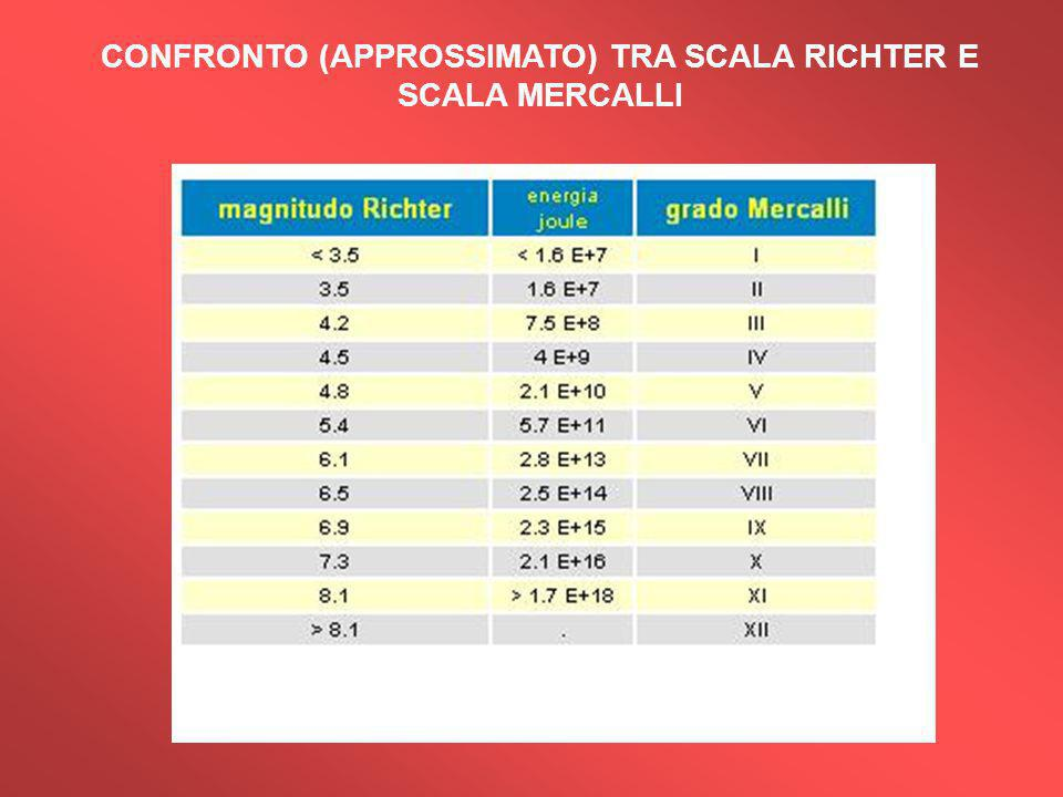 CONFRONTO (APPROSSIMATO) TRA SCALA RICHTER E SCALA MERCALLI