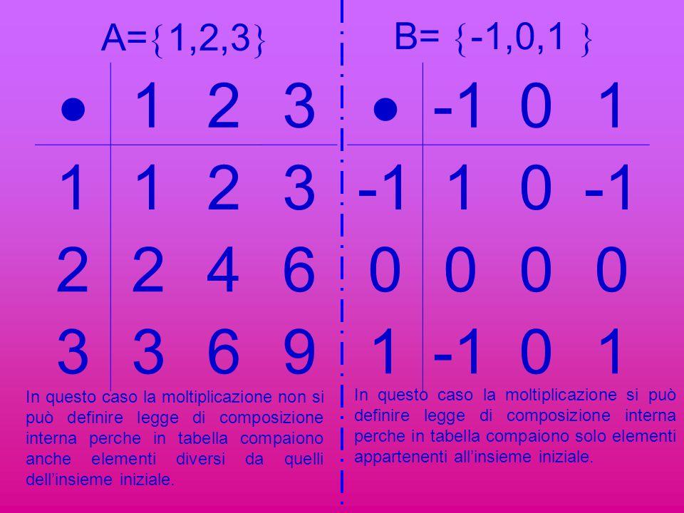 B= -1,0,1  A=1,2,3  1. 2. 3. 4. 6. 9.  -1. 1.