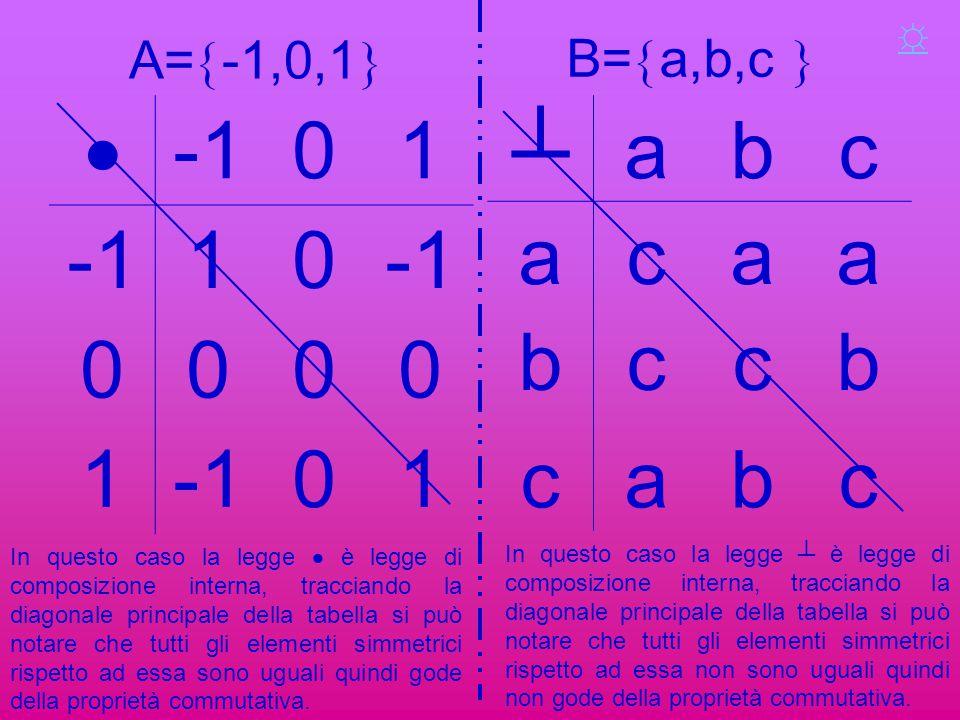 ☼ B=a,b,c  A=-1,0,1  -1. 1. ┴ a. b. c.