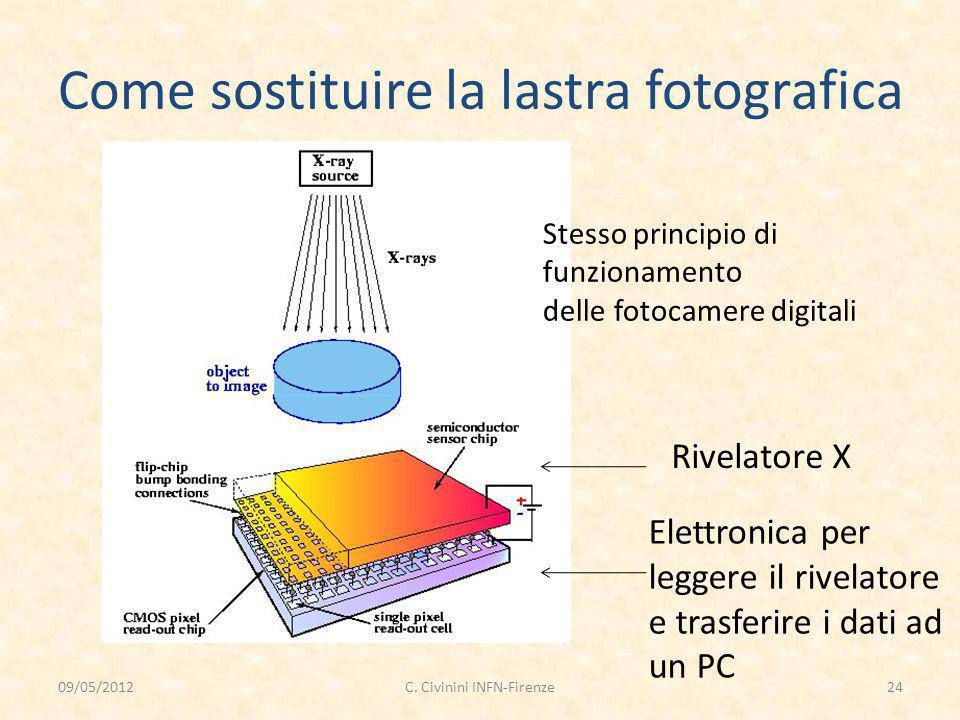 Come sostituire la lastra fotografica