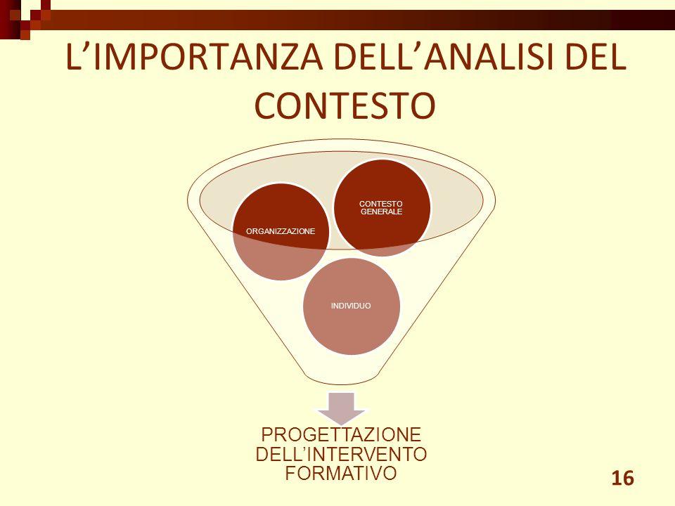 L'IMPORTANZA DELL'ANALISI DEL CONTESTO
