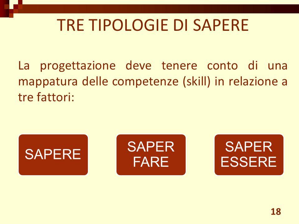 TRE TIPOLOGIE DI SAPERE
