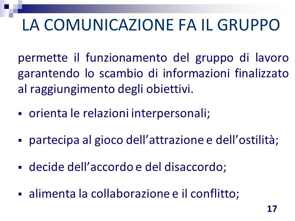 LA COMUNICAZIONE FA IL GRUPPO