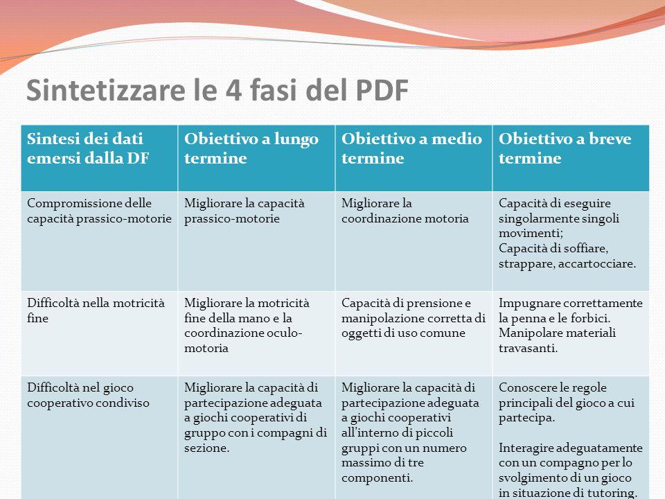 Sintetizzare le 4 fasi del PDF