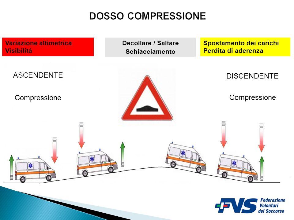 DOSSO COMPRESSIONE ASCENDENTE DISCENDENTE Compressione Compressione